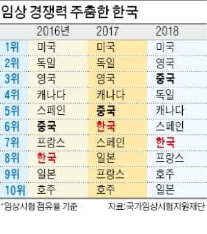 中 규제개혁 가속페달…한국은 임상 경쟁력↓