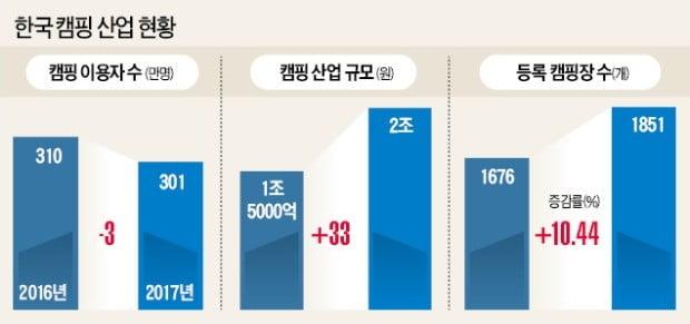 캠핑산업 2兆 돌파…장비 구입비용 77%↑