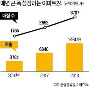 매장 확 늘린 이마트24, 매출 1兆 처음 넘겼다