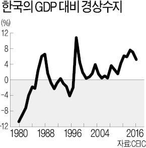 [한상춘의 국제경제읽기] 위기재발 확률로 본 원·달러 환율 전망