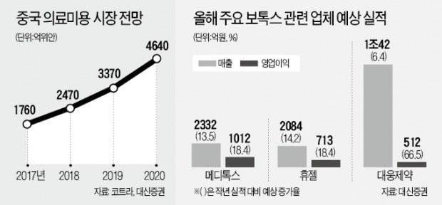 '보톡스 3총사' 대륙 진출의 꿈…주가도 '빵빵'