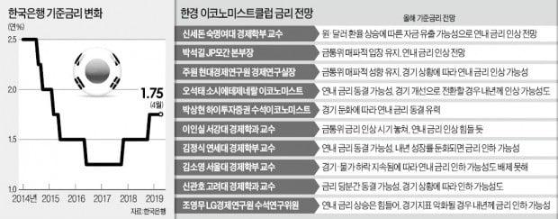 """""""경기침체 그림자…韓銀, 연내 금리인상 힘들 것"""""""