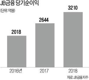 JB금융지주, 인력 30% 빼내 영업현장 배치