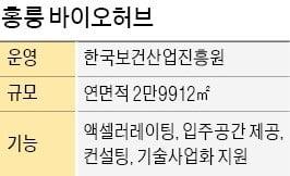 박사급 5000여명…'창업의 산실' 홍릉이 뜬다