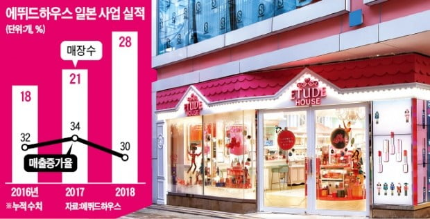 콧대 높은 日서 'K뷰티 콧대 세운' 에뛰드하우스