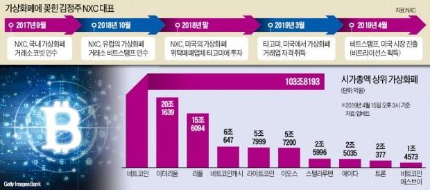 [단독] '게임王' 내려놓는 김정주…가상화폐 위탁매매社 타고미에 베팅