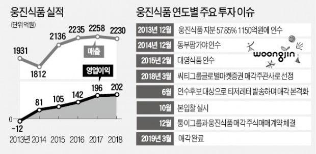 """""""웅진식품 두 배 차익""""…한앤컴퍼니의 '가치 키우기' 전략 통했다"""