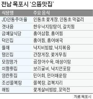 """""""남도음식 맛보러 목포 특화거리 오세요"""""""
