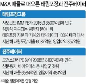 태림포장·전주페이퍼 매각 급물살…한솔·아세아·신대양제지 등 관심