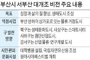 생태문화도시·스마트시티…부산시, '서부산 大개조' 나선다