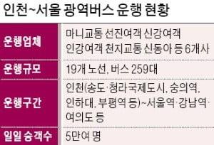 주 52시간 부담…인천~서울 광역버스 운행 중단 속출
