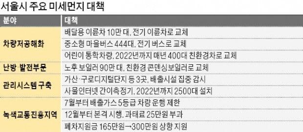 7월부터 '5등급車' 서울도심 운행 못한다