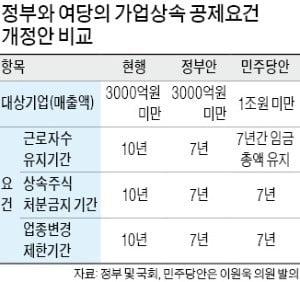 """""""협의 없이 가업상속공제 개편""""…홍남기 '마이웨이'에 與 '부글'"""