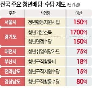 24세에게 무조건 100만원…경기도 청년배당도 접수