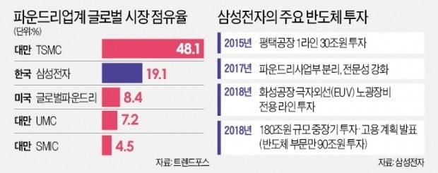 """삼성, 5나노 파운드리 공정 개발…""""세계 1위 TSMC와 격차 사라져"""""""