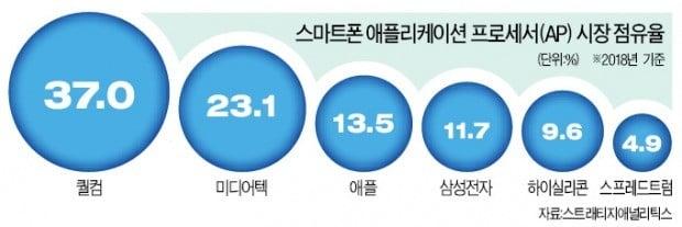 """""""5G 모뎀칩 시장 패권 잡아라""""…삼성·퀄컴·화웨이 '3파전'"""