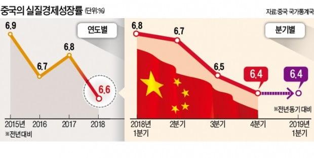 中 '부양책 효과' 1분기 6.4% 성장…경기둔화 흐름 일단 멈췄다