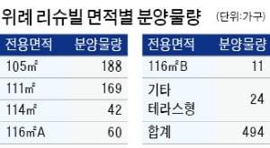 """'위례 리슈빌' 분양가 2170만원…내주 분양…""""4억원 시세차익"""""""