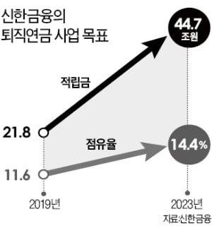 """신한금융, 퇴직연금 대폭 개편…""""4년 안에 1위 사업자 되겠다"""""""