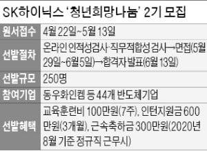 "SK하이닉스 ""반도체 인재 250명 협력사에 취업 알선"""