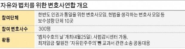 """""""문재인 집권 후 법치주의 위기"""" 보수성향 변호사 연합체 출범"""