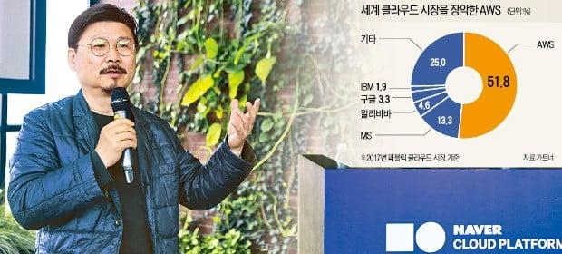 박원기 네이버비즈니스플랫폼(NBP) 대표가 18일 강원 춘천 네이버 데이터센터에서 자사의 클라우드 서비스를 소개하고 있다.  /네이버  제공