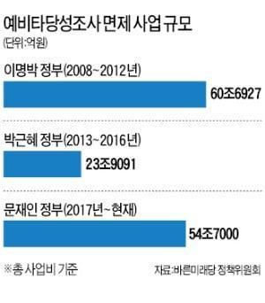 """""""세금 살포""""라며 비판하더니…'예타'면제 기준 강화 반대하는 야당"""