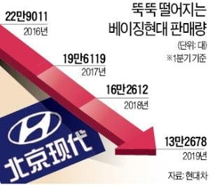 현대車, 1분기도 '中쇼크'…5년 연속 판매량 줄었다