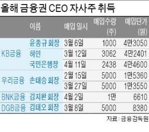 금융권 CEO 올해 '자사株 투자' 1위는 허인