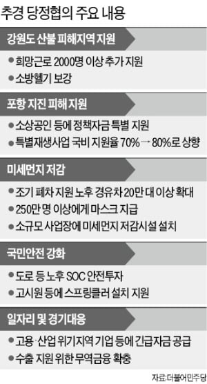 무늬만 '미세먼지 추경'…총선 앞두고 SOC 등 '선심성 재정살포'