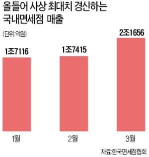 우려했던 中 '따이궁 규제' 전화위복…면세점·화장품株 고공행진