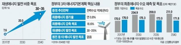 原電은 쏙 뺀 '주먹구구 에너지대계'