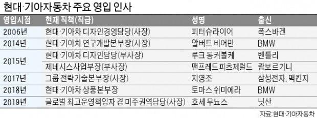 현대車, 위기 돌파 '파격인사'…창사 후 첫 외국인 사장 영입