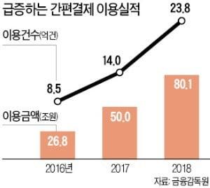 'OO페이' 폭풍성장…결제규모 2년 만에 3배 급증