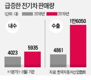 전기차 수출 '폭풍질주' 1분기 1만6050대…작년 동기대비 2.3배 급증