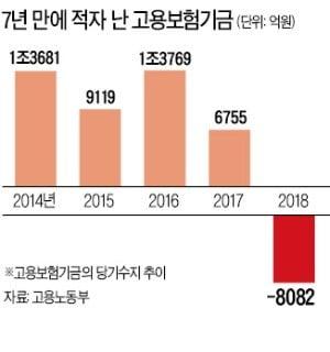 [단독] 임금피크제 지원금 300억 '지급불능' 사태