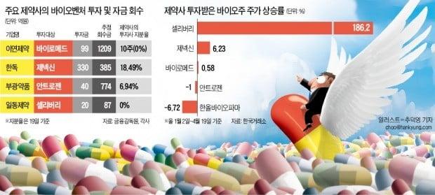 바이오株 투자 '10배 차익' 낸 제약사들