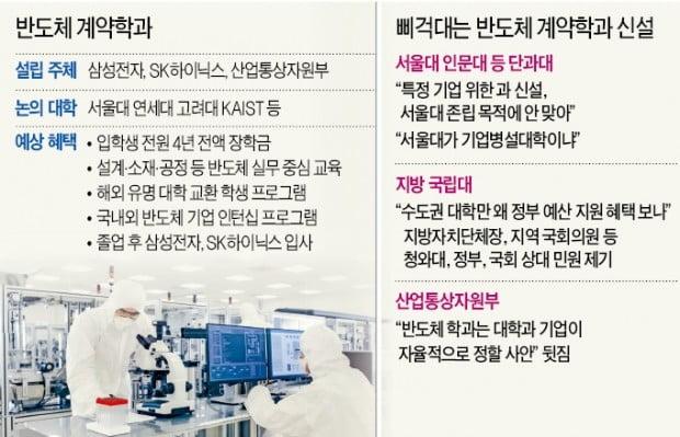 산으로 가는 반도체학과 신설…삼성전자·SK하이닉스 '난감'