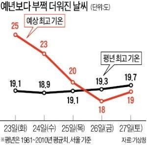 올 여름 폭염 오나…서울 벌써 낮 최고 28도