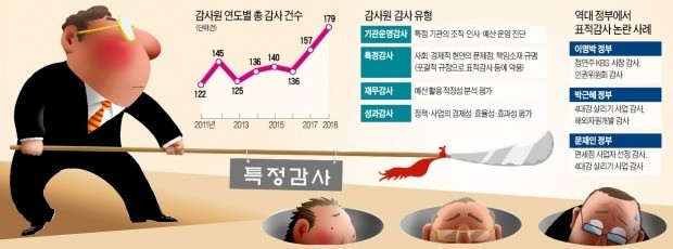 [단독] 툭하면 정책감사…규제개혁·혁신성장 꿈도 못꾼다