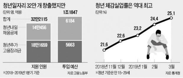 청년일자리 32만개 늘렸지만…체감실업률 최악