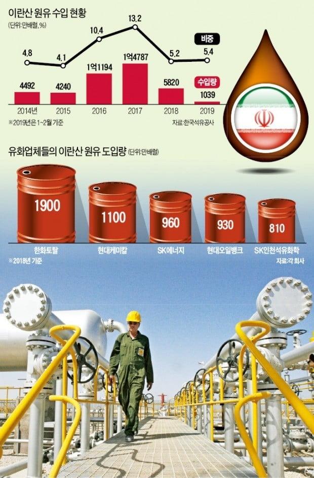 한국, 내달 3일부터 이란産 원유 수입 못한다
