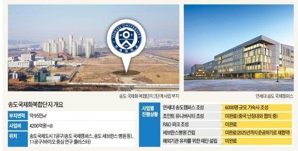 [단독] 첨단산업 클러스터라더니…연세대 송도캠퍼스 '용두사미'