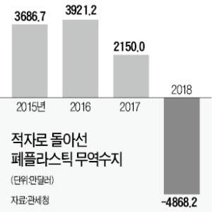 한국, 폐플라스틱 '수입 대국' 됐다