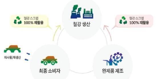 [친환경 앞장서는 포스코] 포스코, 최첨단 신기술 철강소재로 친환경경영 앞장