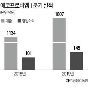 """에코프로비엠 """"中 시장 진출 대비, 공장 늘린다"""""""