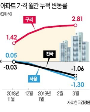 하락 모르는 구리 아파트…1년째 '나홀로 상승'