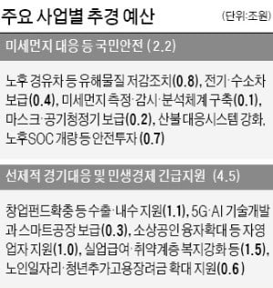 빚까지 내서 6.7兆 추경…총선 앞두고 일자리·SOC에 '퍼주기 논란'