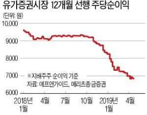 209조→171조→144조…추락하는 연간 이익 전망