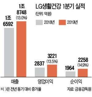 中서 럭셔리 화장품 '후'에 올인…LG생건, 1분기 사상최대 실적